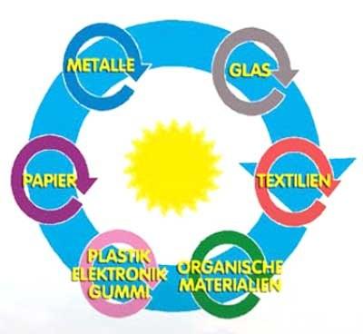 Perspektiven einer weltweiten Kreislaufwirtschaft